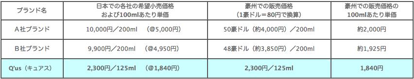 ゴールデンホホバ の内外価格差の表